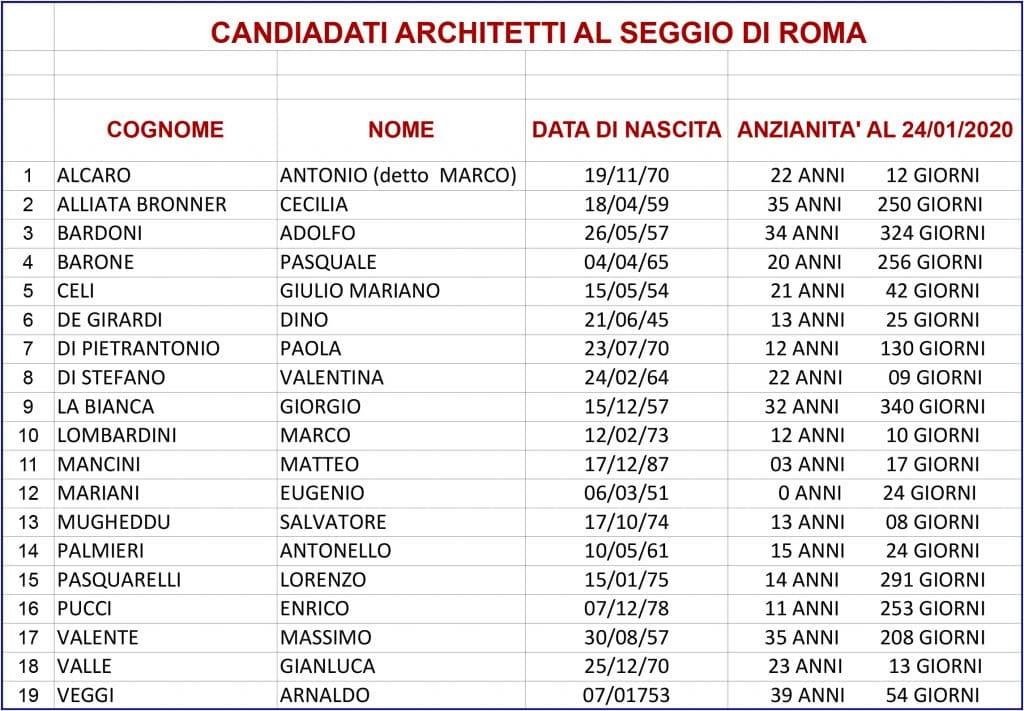 Elezioni Inarcassa 2020-2025 raggiunto il quorum a Roma, hanno votato 2032 iscritti 1