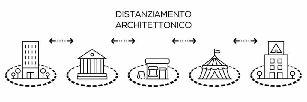 Distanziamento architettonico, sanitario, di emergenza, di sicurezza – di Paolo Anzuini 1