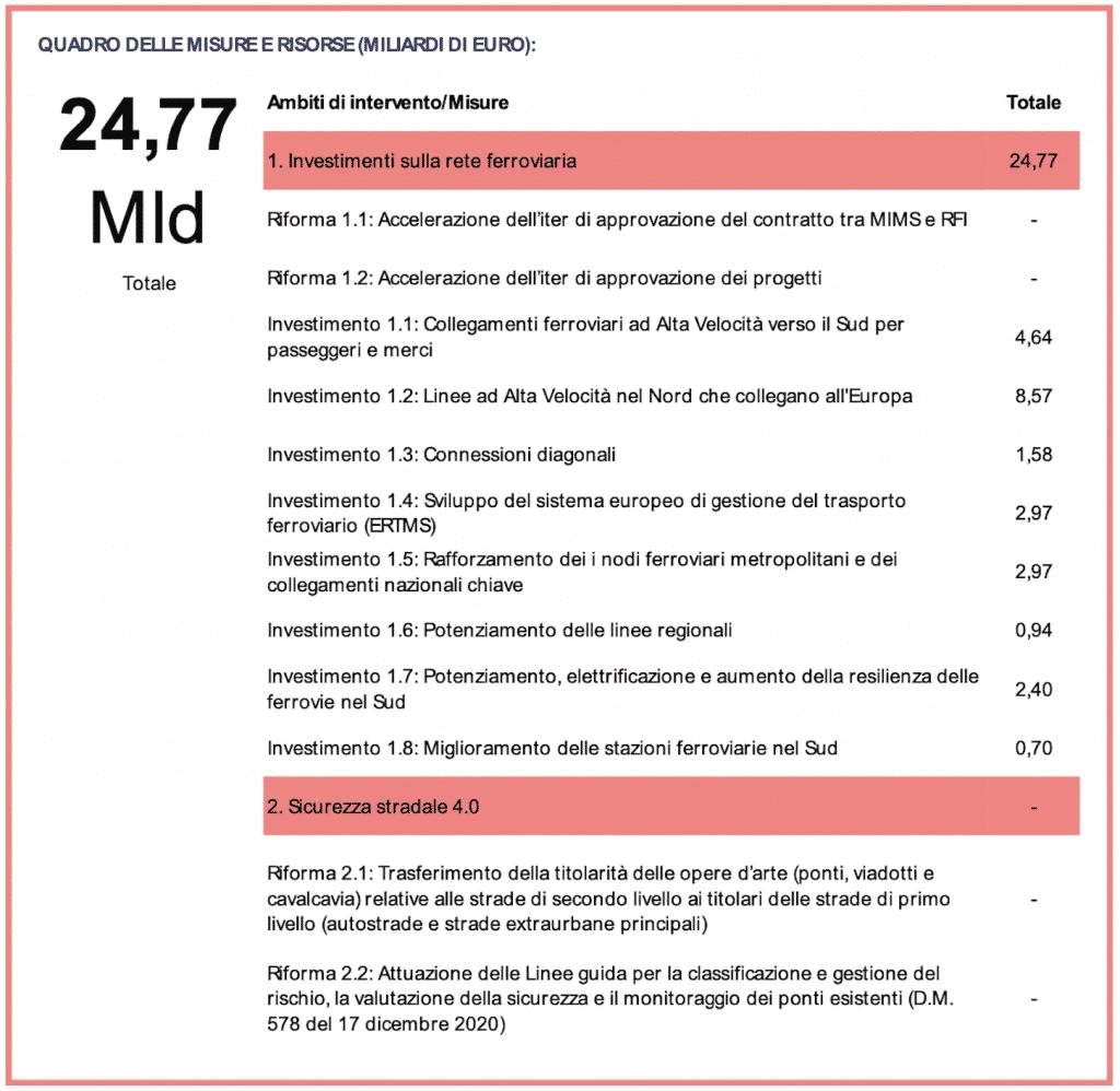 Recovery/M3. Focus: Trasporti su ferro. Reti europee, Sud, mobilità urbana. Roma-Pescara al via 1