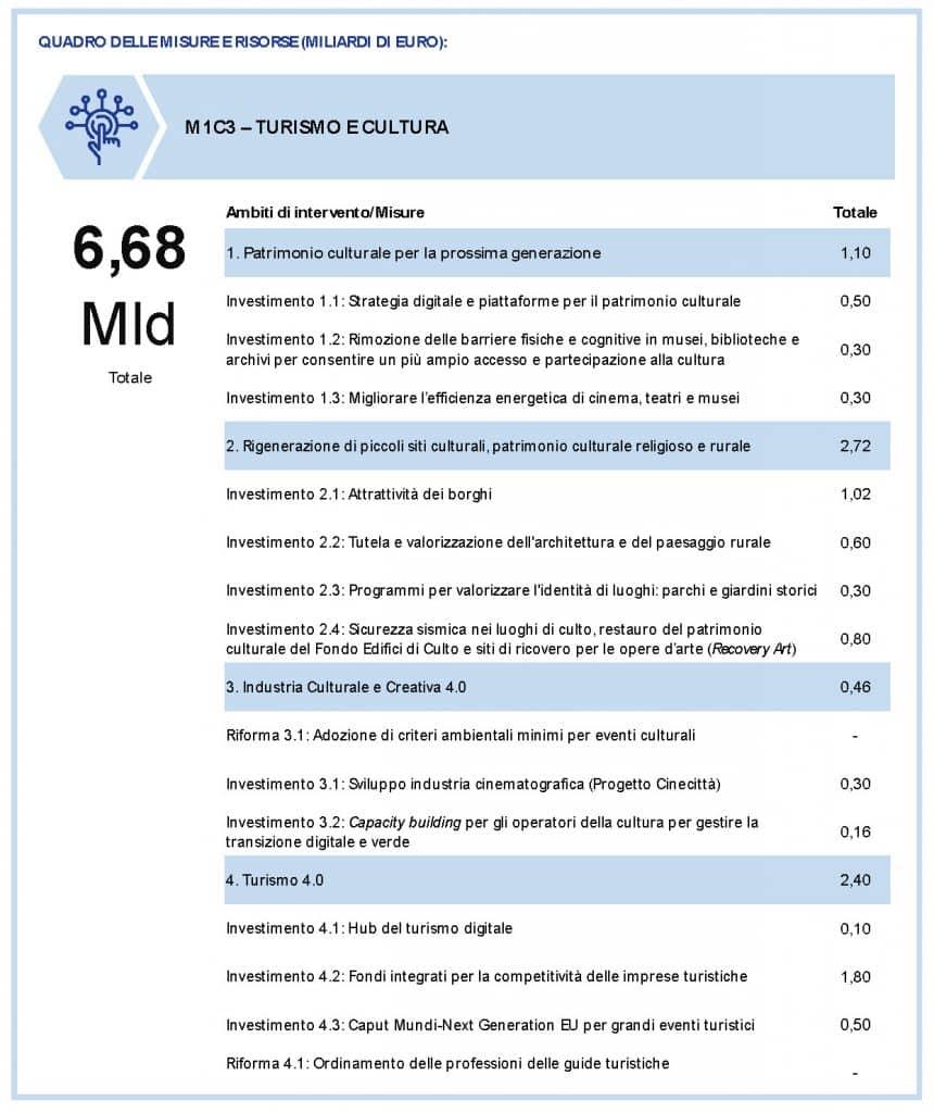 Recovery/M1.C3. Focus: Turismo e Cultura 4.0 1