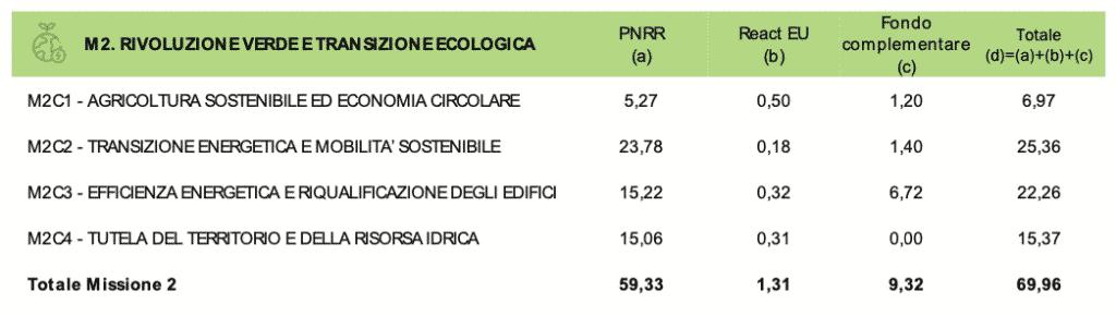 Recovery/M2. Transizione verde: dalla riqualificazione energetica al rischio idrogeologico 1