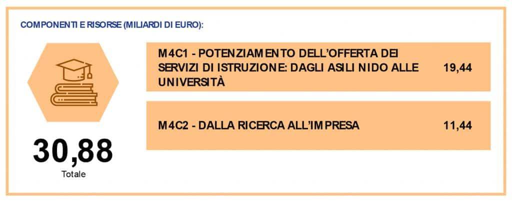 Recovery/M4. Focus: Istruzione e ricerca per un'Italia all'insegna dell'innovazione 1