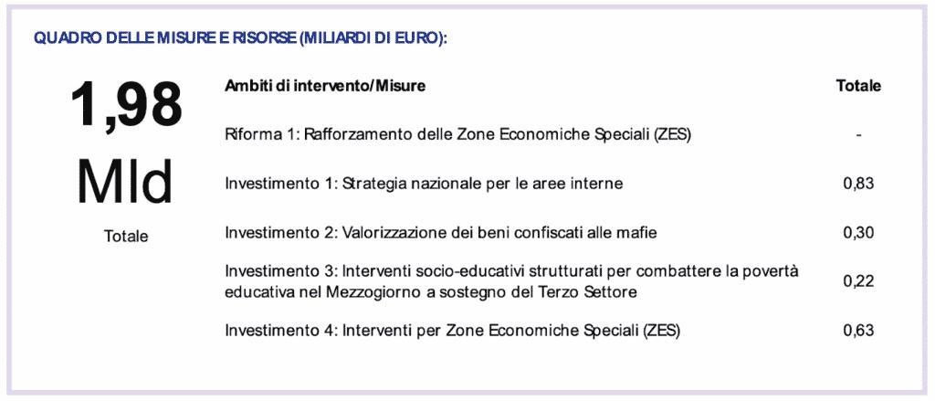 Recovery/M5. Focus: Strategia aree interne e interventi in Zone economiche speciali al Sud 1